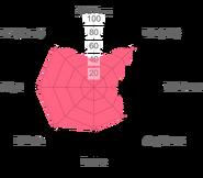 Green escanor radar chart