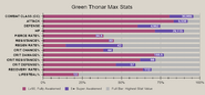 Green thonar advanced stat
