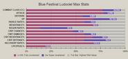 Blue festival ludociel advanced stat
