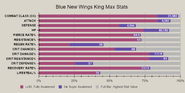 Blue new wings king advanced stat