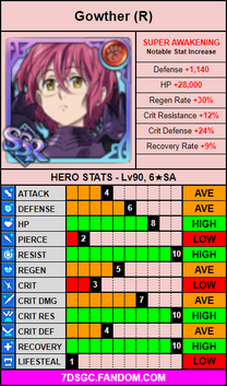 Red gowther stat card.png
