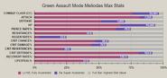 Green assault mode meliodas advanced stat