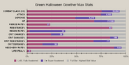 Green halloween gowther advanced stat