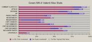 Green mk2 valenti advanced stat