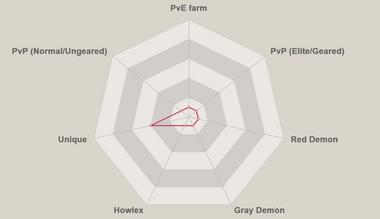 Red jude radar chart.png