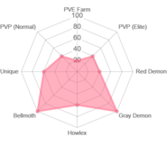 Green helbram radar chart