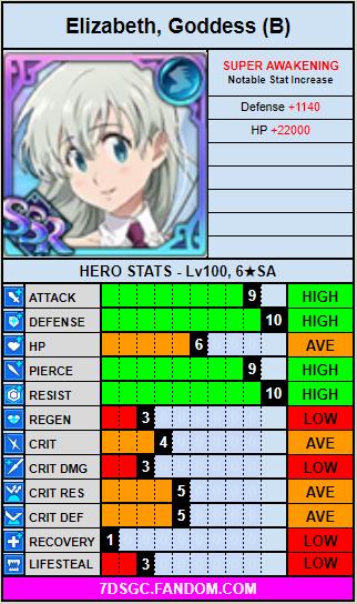Blue goddess elizabeth stat card.png
