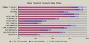 Blue festival cusack advanced stat
