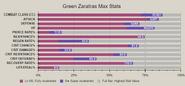 Green zaratras advanced stat