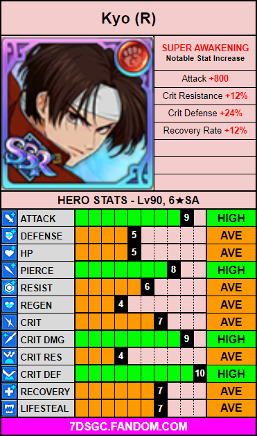 Red kyo stat card.png