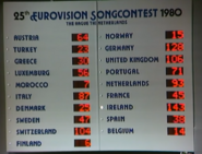 Eurovision 1980 Scoreboard - Final Results
