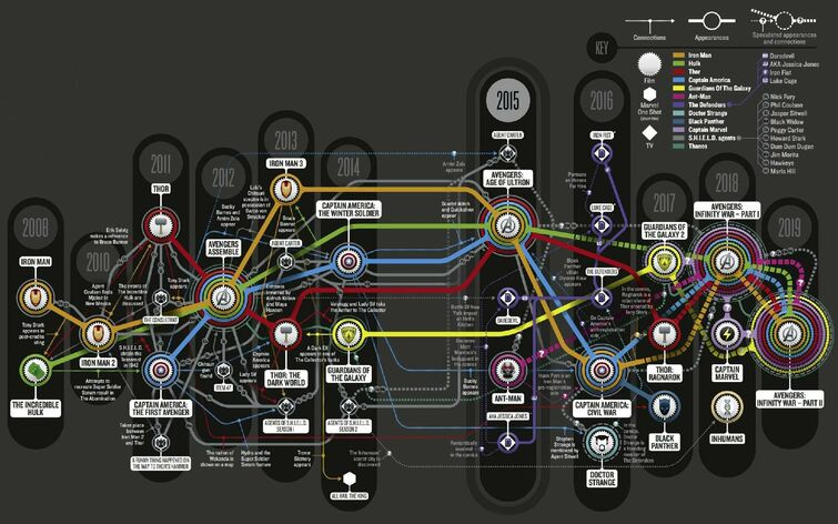 Timeline and Convergences, Marvel Cinematic Universe (Map)