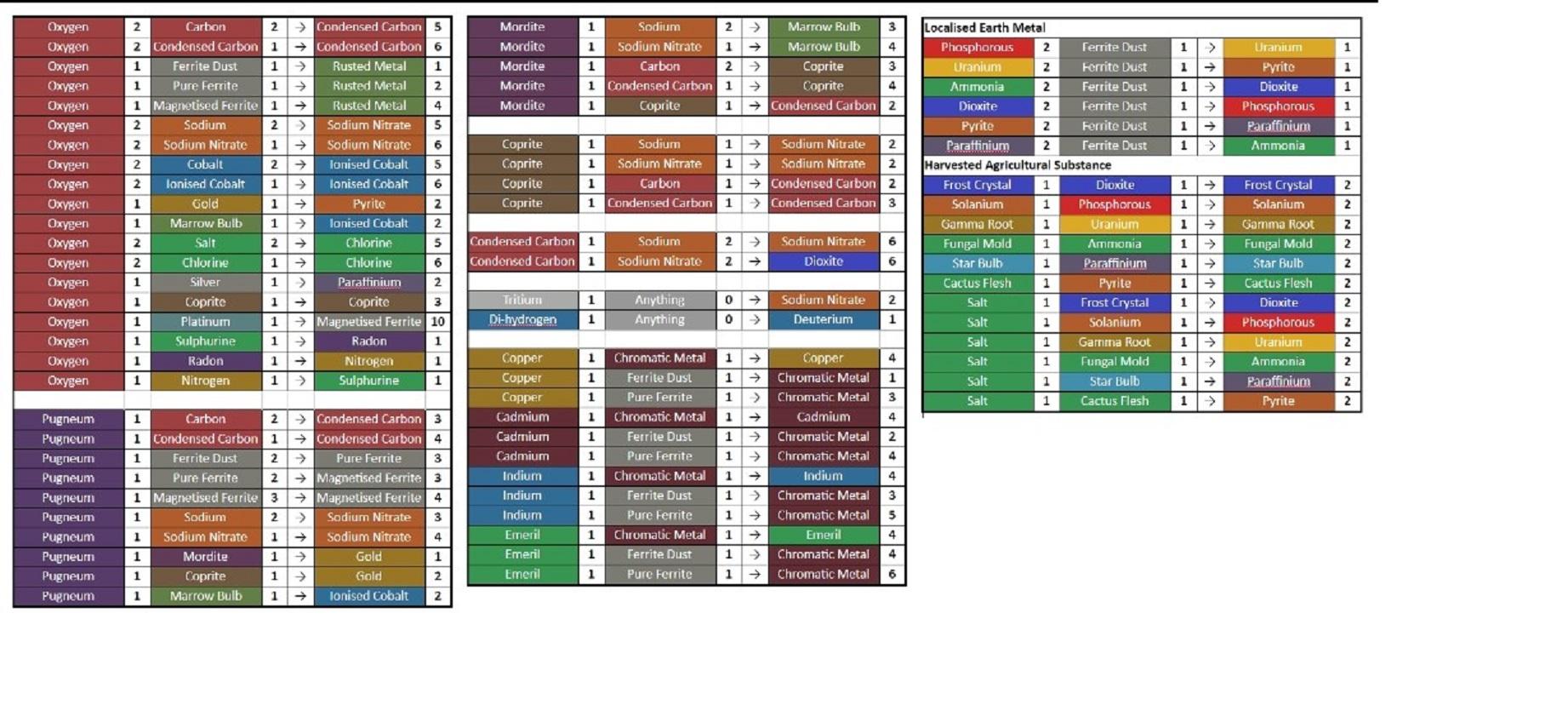 Tableau des créations de ressources avec les rafineries