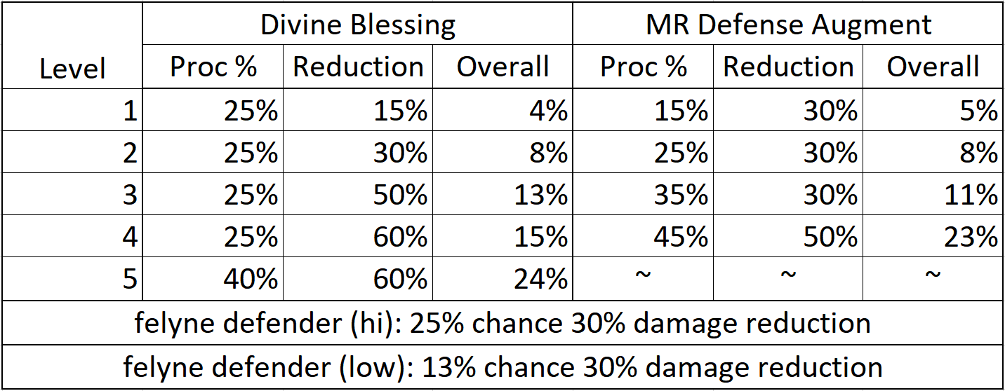 Defense augment and divine blessing