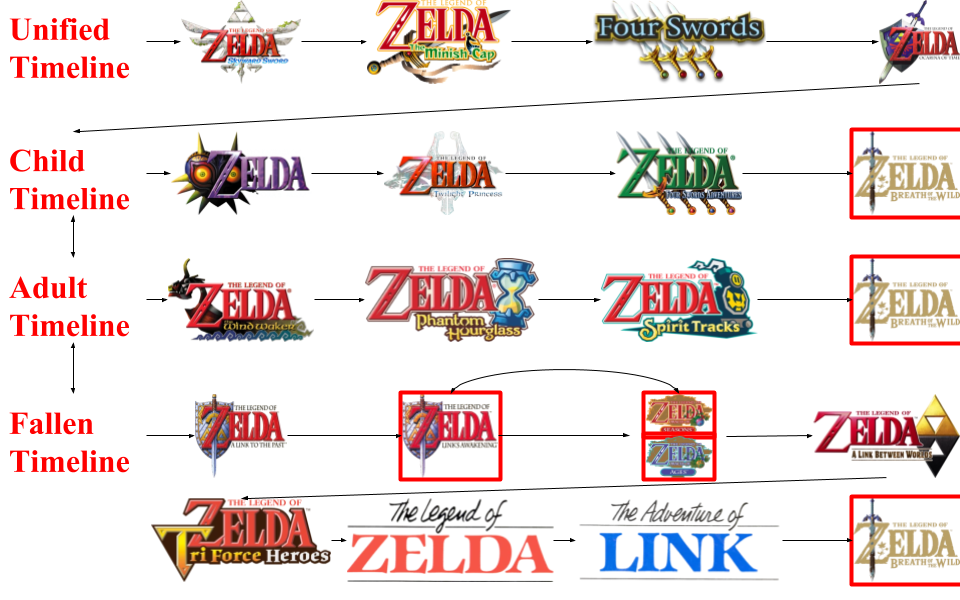 Let S Talk About Those Timeline Changes Fandom