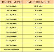 Tabla Salud