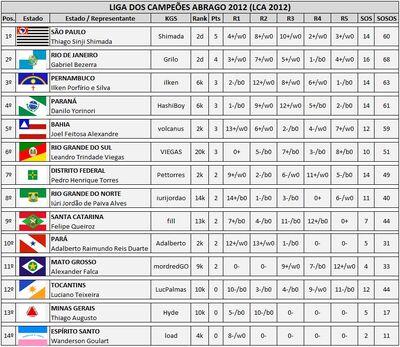 LCA 2012 - Classificação Final.jpg