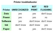 Optimized printer