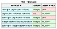 Truth Table Differences