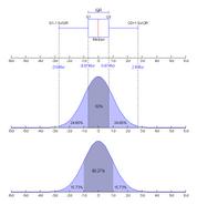 Boxplot vs PDF