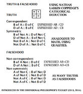 Truth and Falsehood Categorical Deduction Method