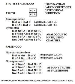 Truth and Falsehood Categorical Deduction Method.jpg