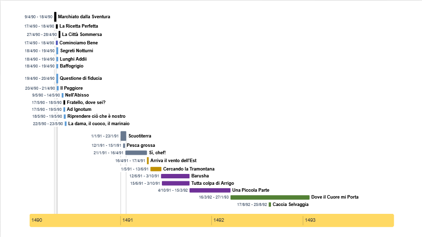 Eurus Timeline.png