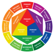 An RYB color wheel with primary, secondary, and tertiary colors labeled.