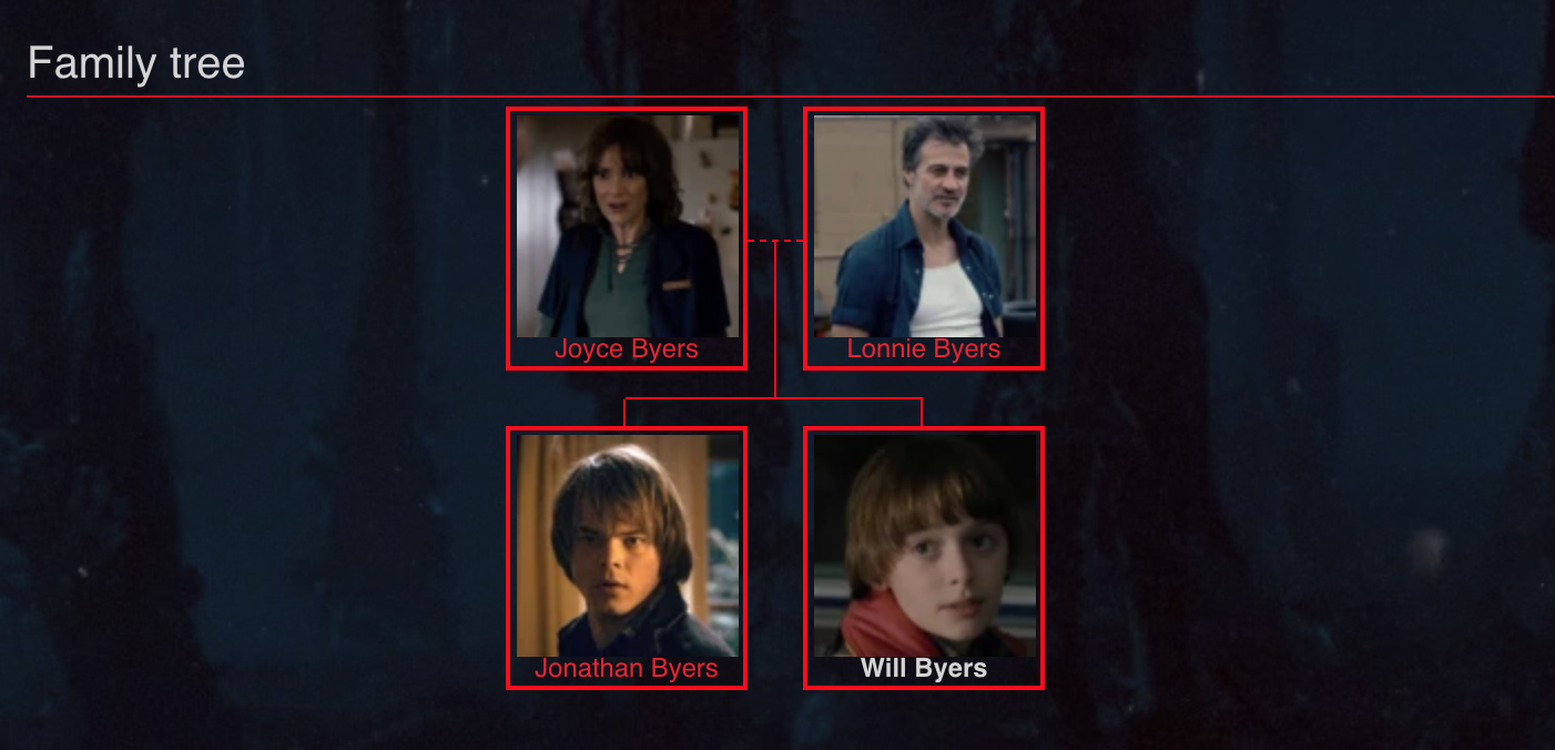 can somebody make  family trees like this for the jtv characters i can't get it done myself .