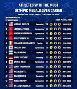 Athlete-w-most-olympic-medals