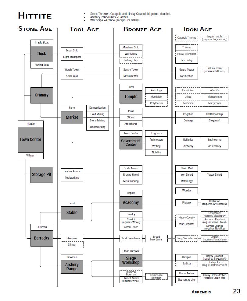 Hittites/Tree
