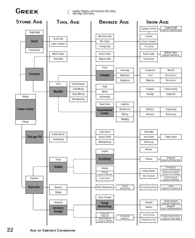 Greeks (Age of Empires)/Tree