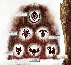 Jerarquía de Necroseñores.png