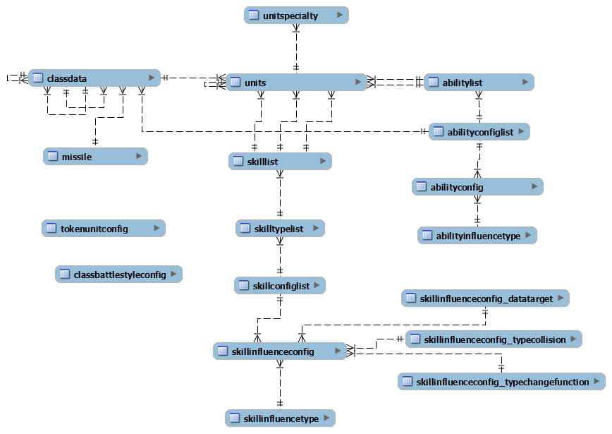 Achura/Aigis units data in MySQL
