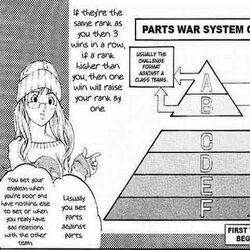 Parts War