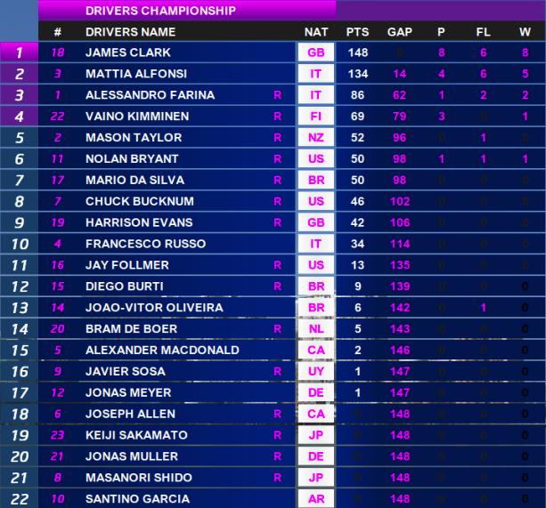 2014 FF3M Standings.png
