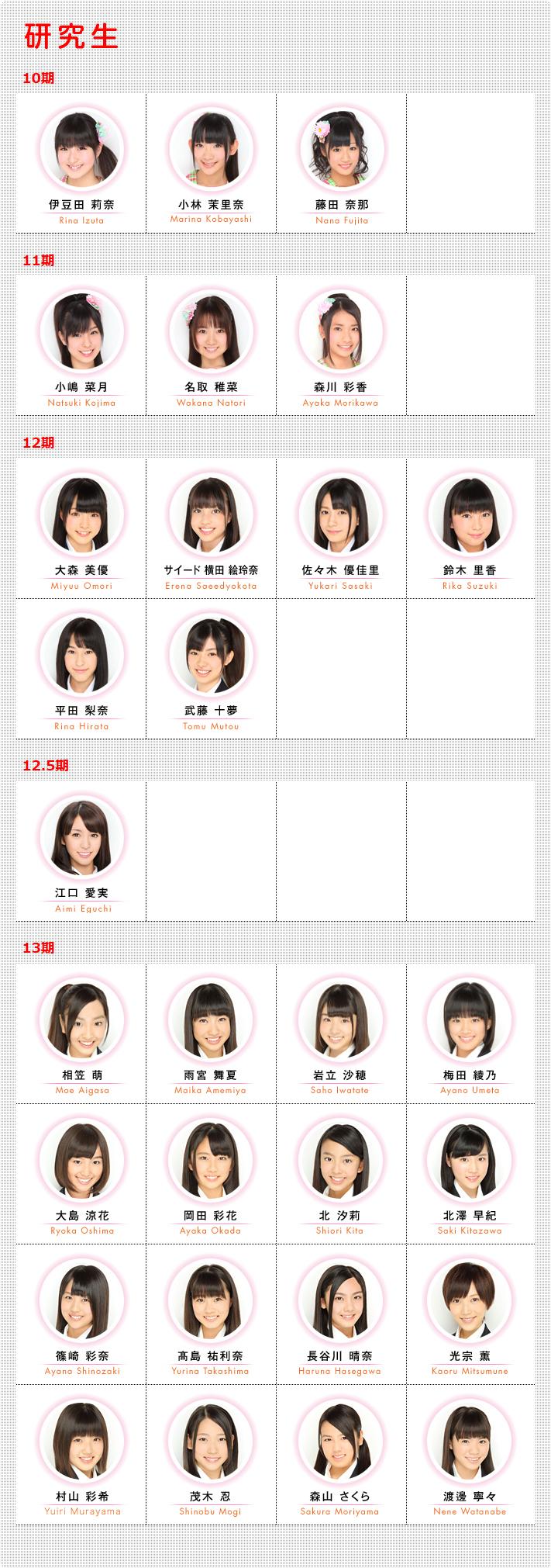 AKB48 Kenkyuusei