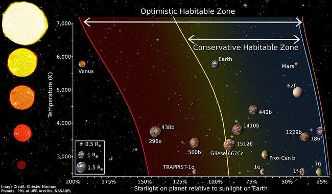 Habitable Zones.jpeg