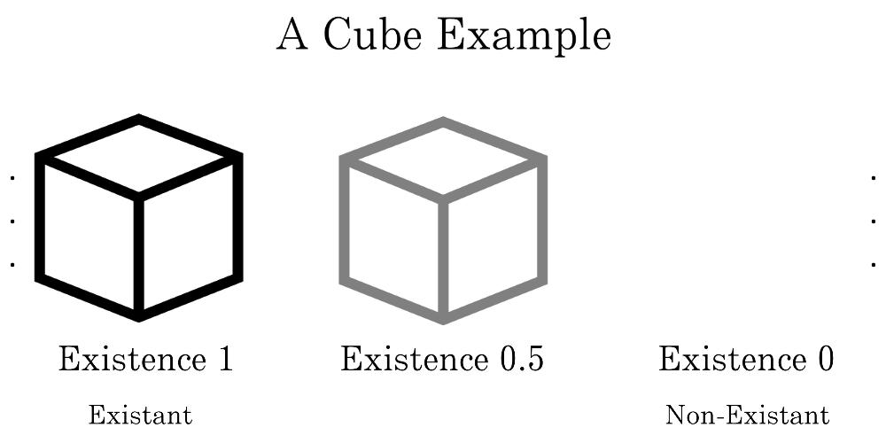 Existence Rank