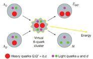 Theoretical Cluster Quark example