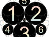 Limit of Numbers