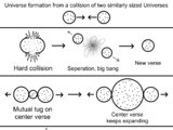 Universe Formation