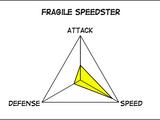 Fragile Speedster