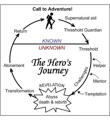 Heros journey4 8462.png