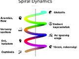 Spiráldinamika