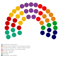 Subalpine Senate