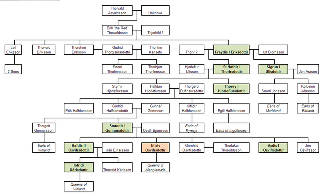 Eriksdottir Family Tree (The Kalmar Union).png