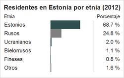 Etnias de Estonia.png