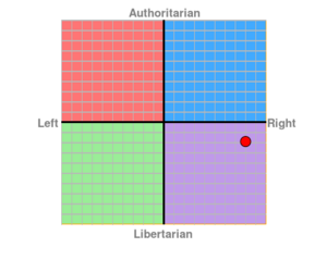 Political Compass - Reximus.png