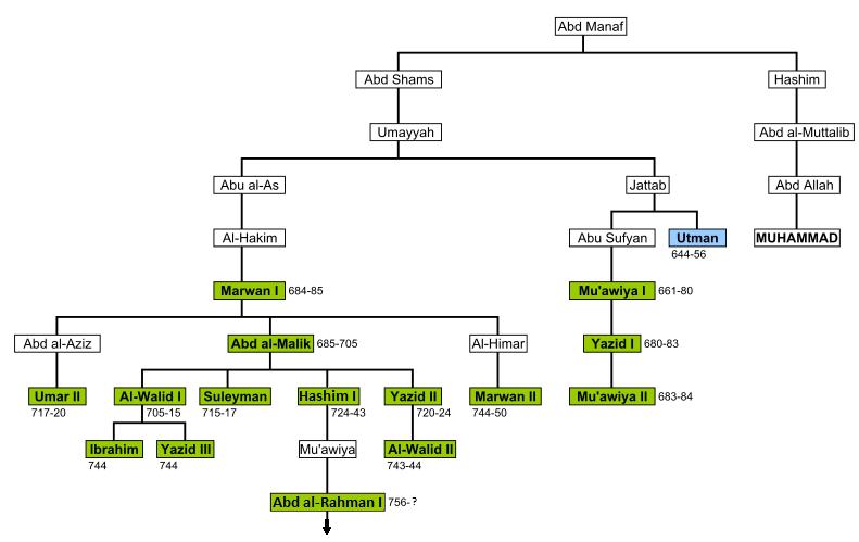 Dinastía omeya (Derrota en Poitiers)